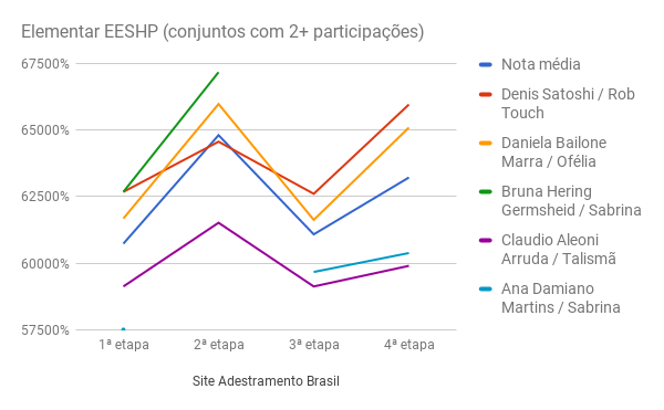 chart_SHP_elementarEESHP_1-4