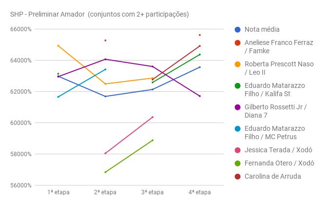 chart_SHP_preliminar_1-4