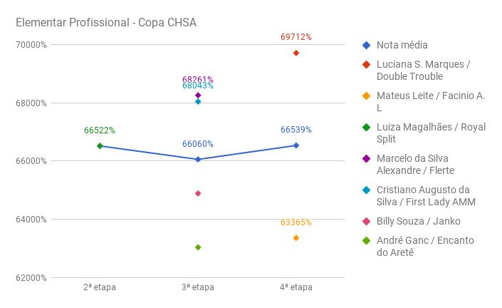 chart_elementarProfCHSA-IV