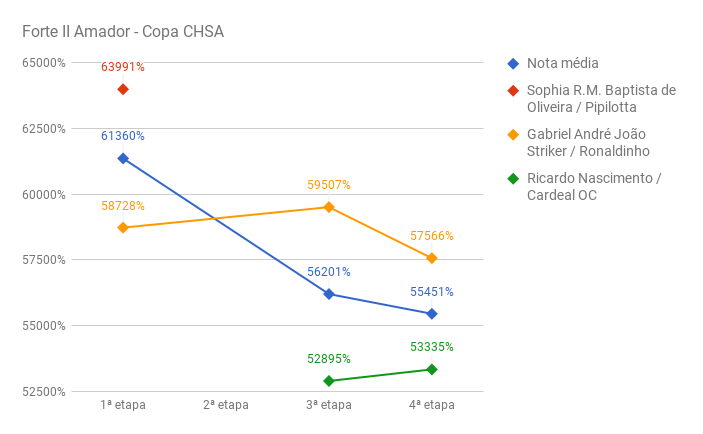 chart_Forte_II_amador_CHSA-IV