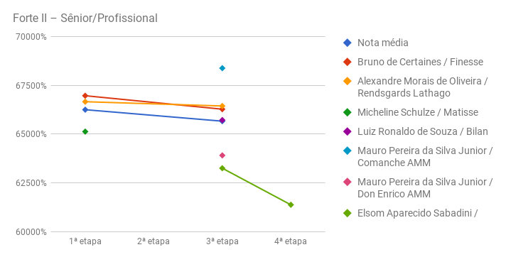 chart_Forte_II_prof_CHSA-IV