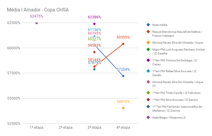 chart_media_I_AmadorCHSA-IV