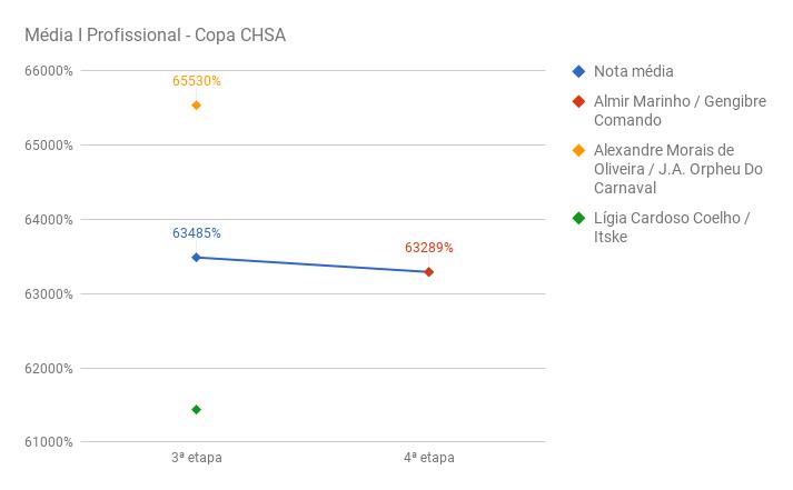 chart_media_I_prof_CHSA-IV