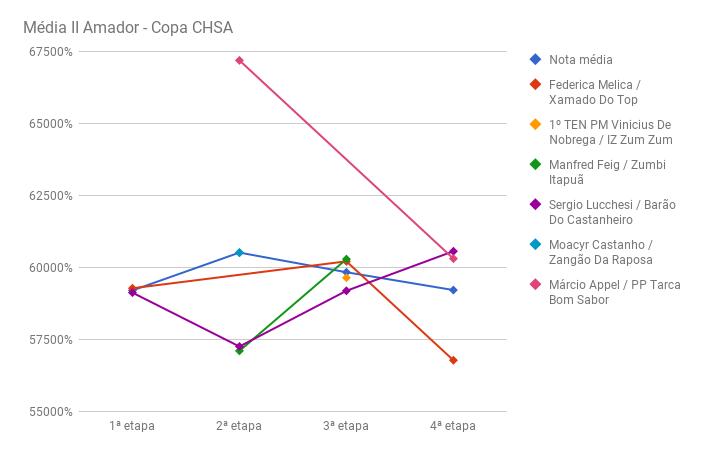 chart_media_II_AmadorCHSA-IV