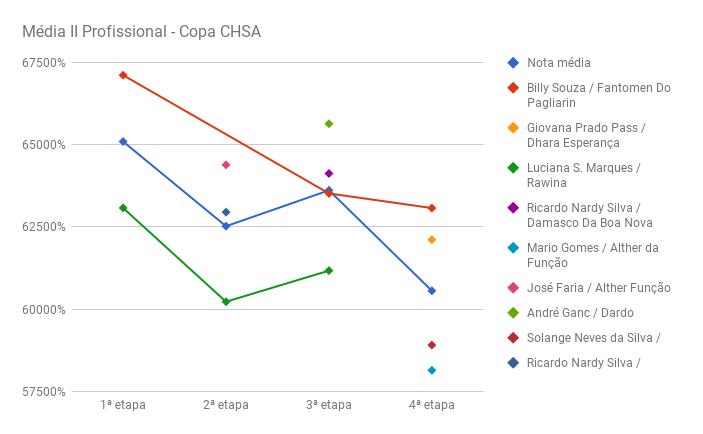 chart_media_II_prof_CHSA-IV