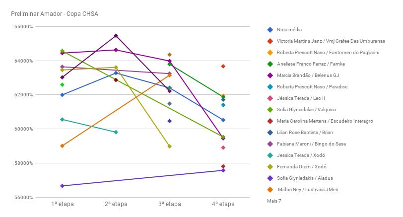chart_preliminar_AmadorCHSA-IV