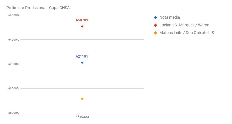 chart_preliminar_ProfCHSA-IV