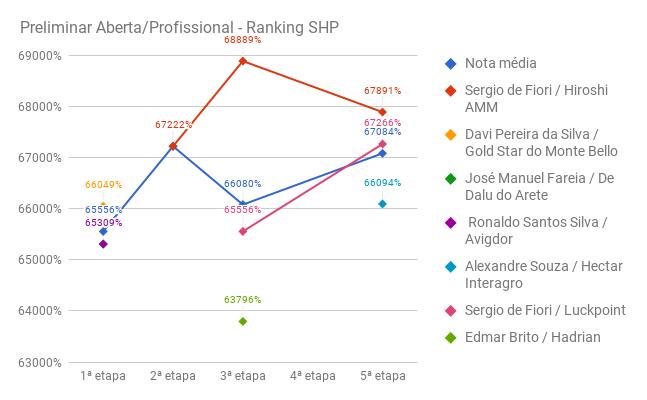 SHP_preliminar_prof_5