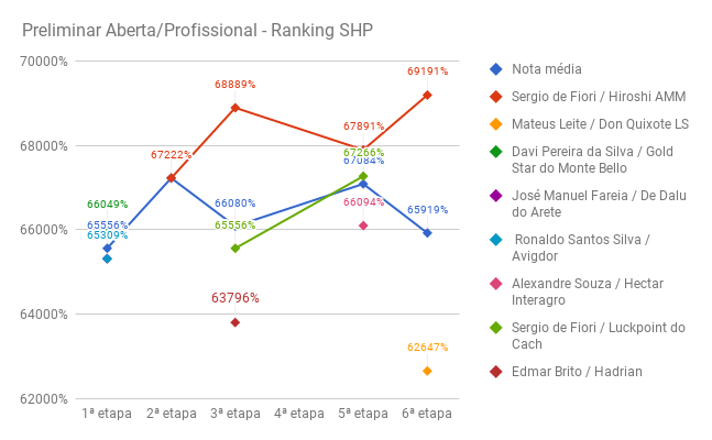 shp_preliminar_profissional