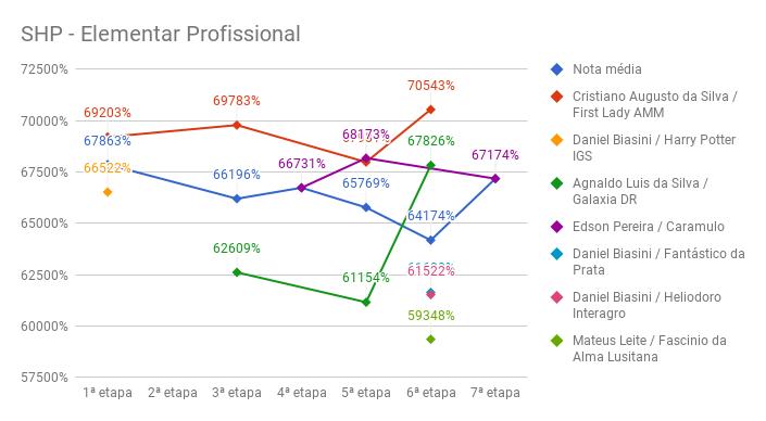 7SHP-elementar-prof