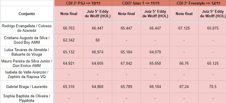Odesur_indice_3CDIs