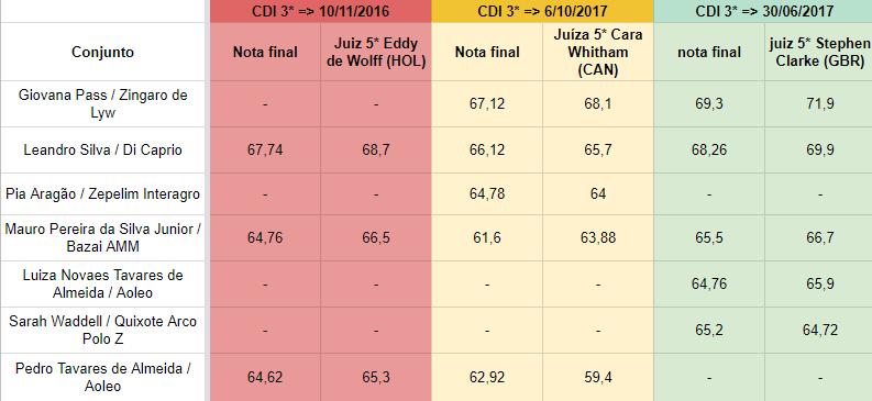 WEG_indice_3CDIs
