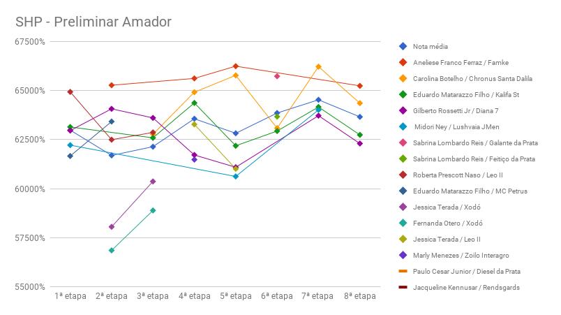 SHP_8-preliminar_amador