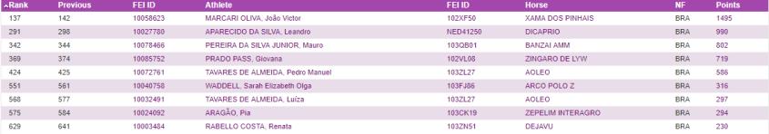 Ranking_FEI_2017_brasileiros