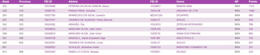 FEI_ranking_20180430-Brasil