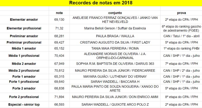 Notas_recordes_2018-09-30