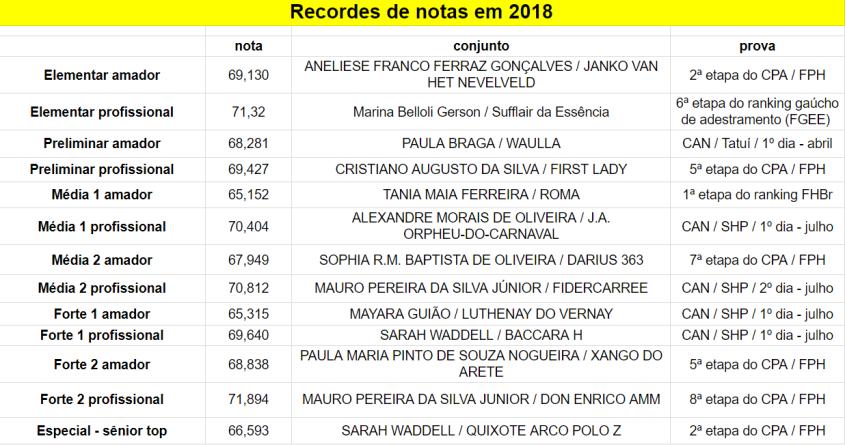 Recordes_2018-10