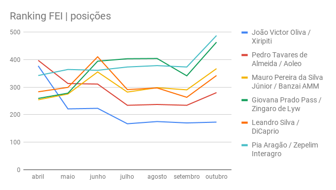 Ranking FEI _ posições_BR-2018-10-31