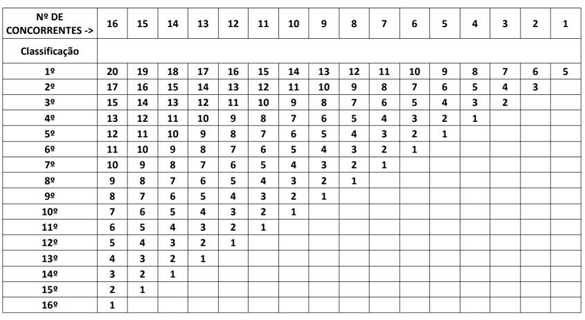 tabela_FPH_pontuação