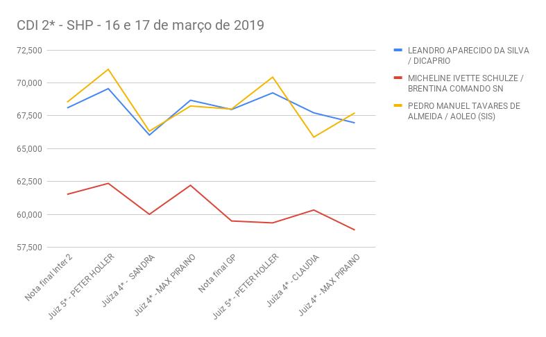 CDI 2_ SHP - 16 e 17 de março de 2019- grafico big tour