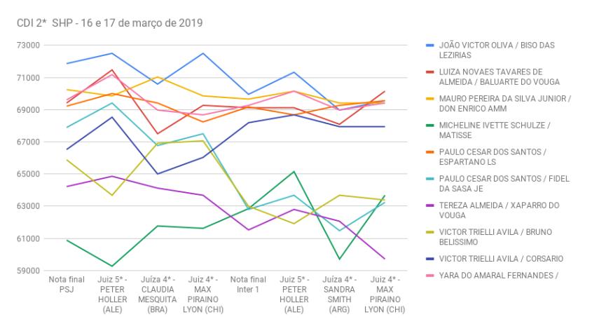 CDI 2_ SHP - 16 e 17 de março de 2019- grafico small tour