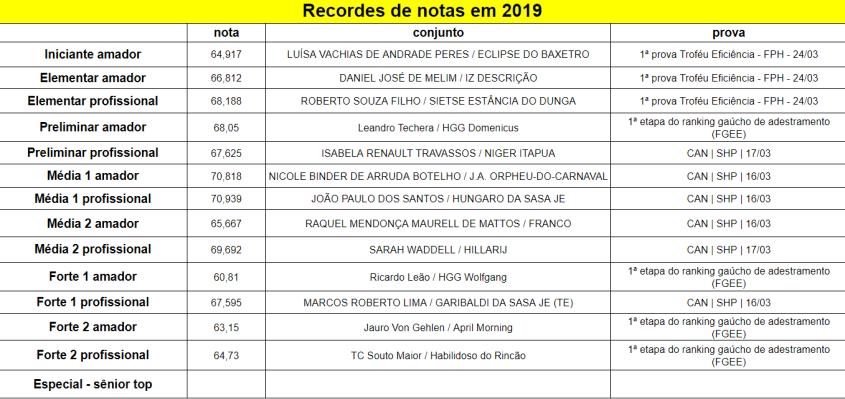 Recordes_2019-03-28