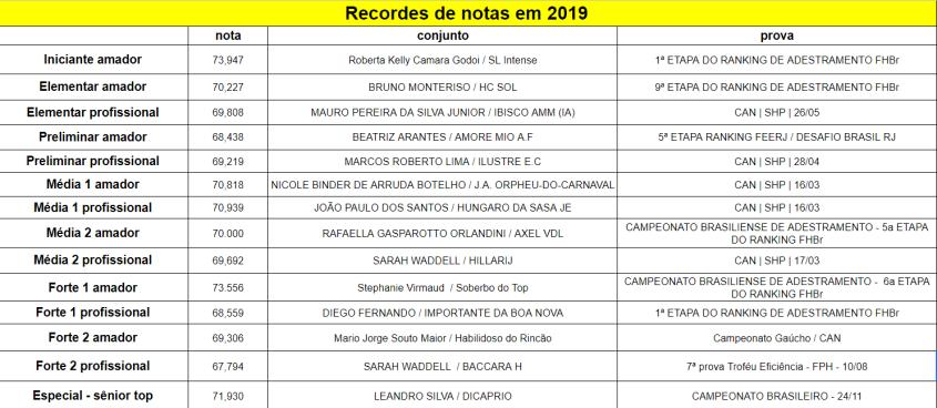 Recordes_2019-12-02