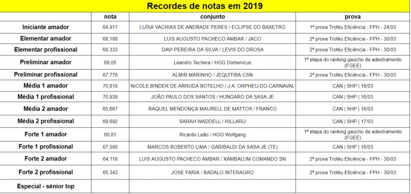Recordes_2019-04-01