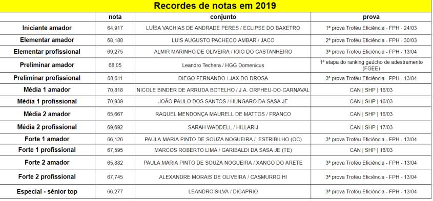 Recordes_2019-04-13