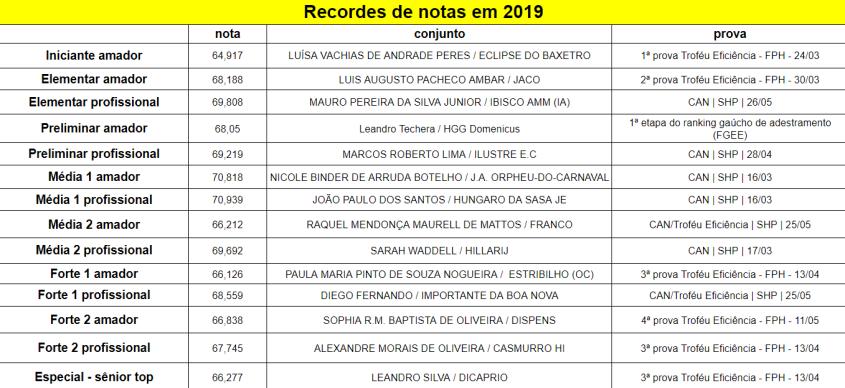 recordes_2019-06-02