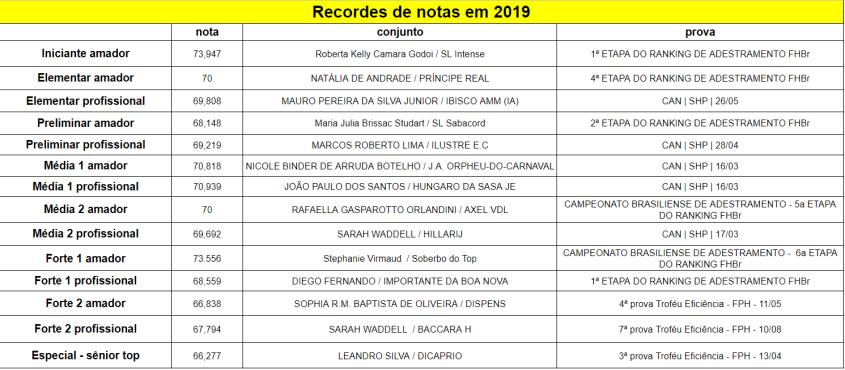 Recordes_2019-08-15