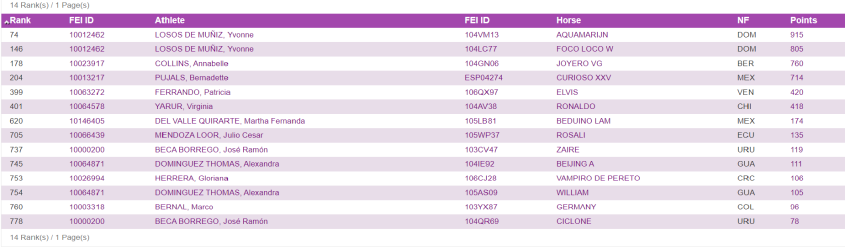 FEI_Olympic Ranking_26122019
