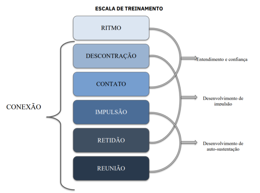 escala_treinamento_CBH
